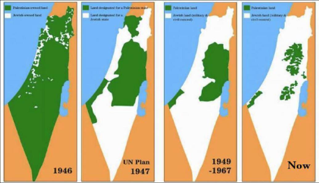 Israel - setting the agenda